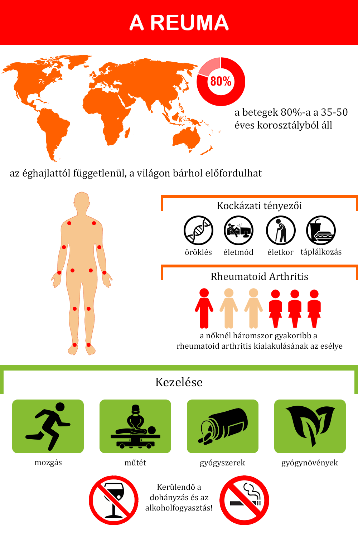 rheumatoid arthritis természetes kezelése)